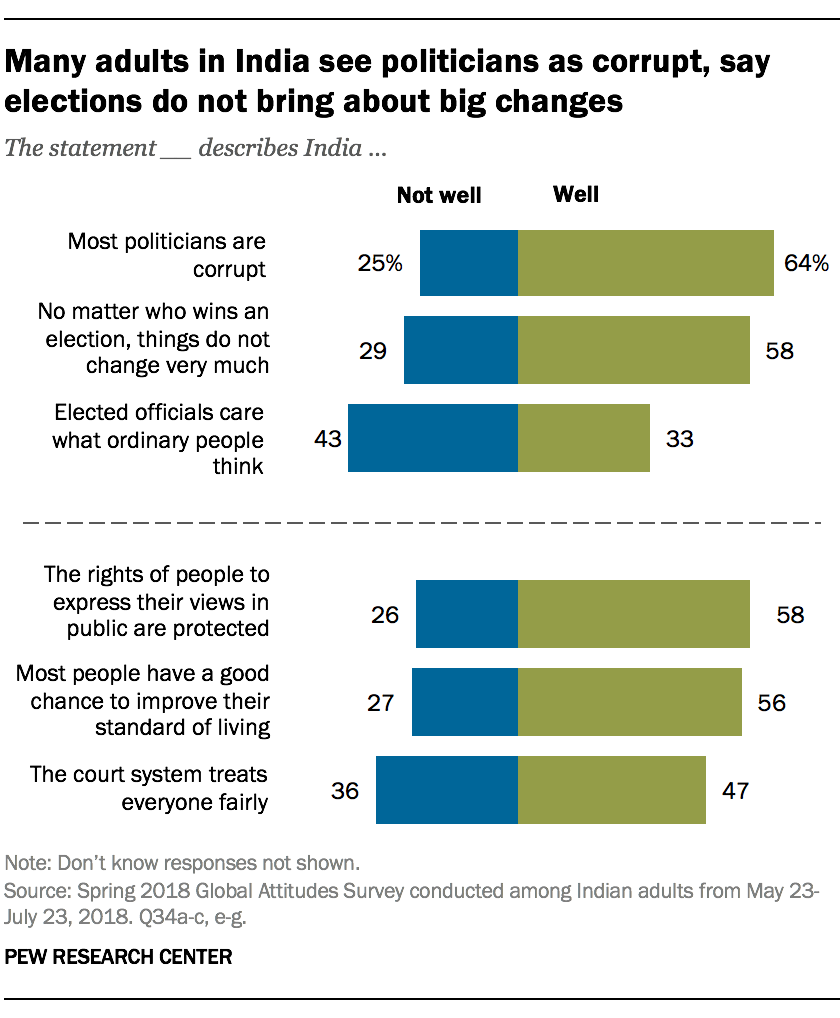 Many adults in India see politicians as corrupt, say elections do not bring about big changes