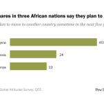 Substantial shares in three African nations say they plan to migrate
