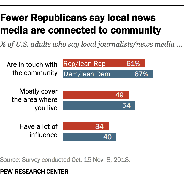 Fewer Republicans say local news media are connected to community