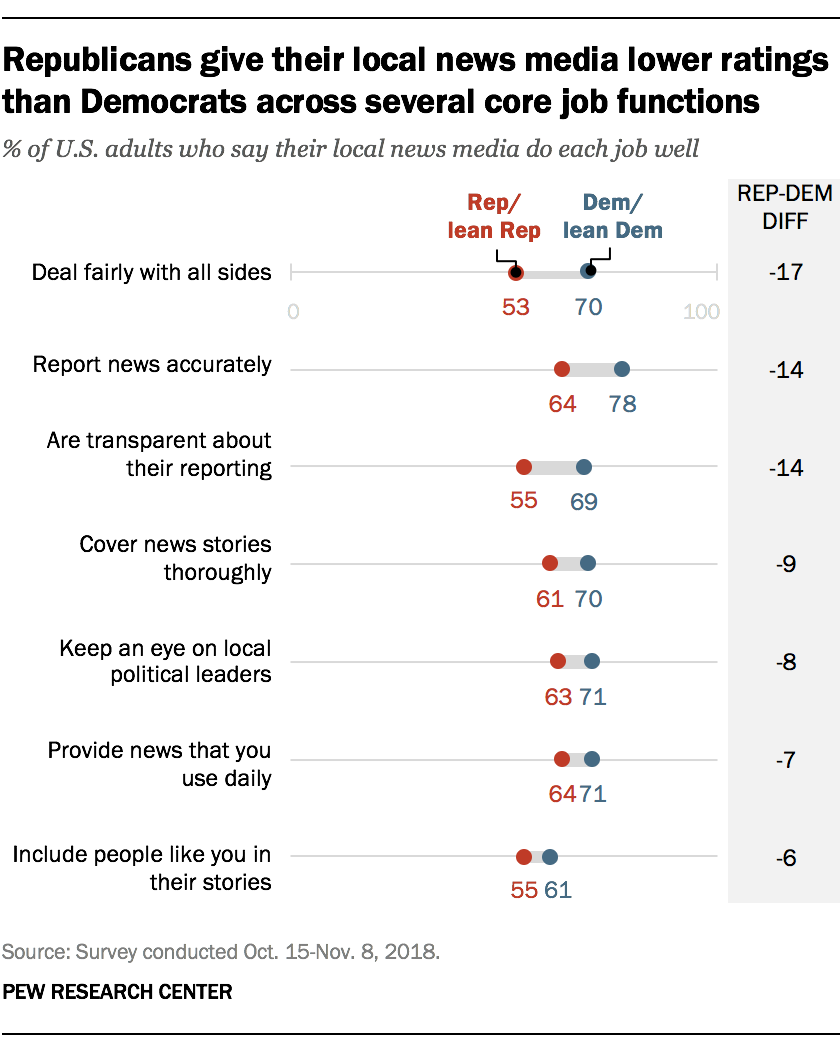 Republicans give their local news media lower ratings than Democrats across several core job functions