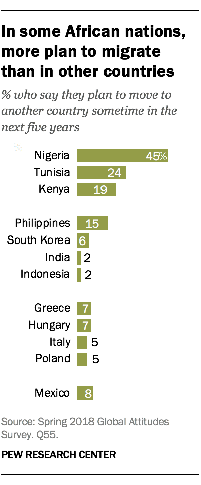 In some African nations, more plan to migrate than in other countries