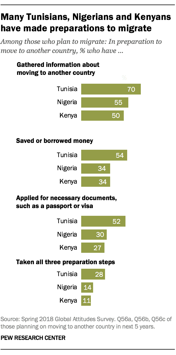 Many Tunisians, Nigerians and Kenyans have made preparations to migrate