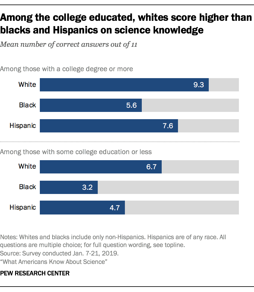 Among the college educated, whites score higher than blacks and Hispanics on science knowledge