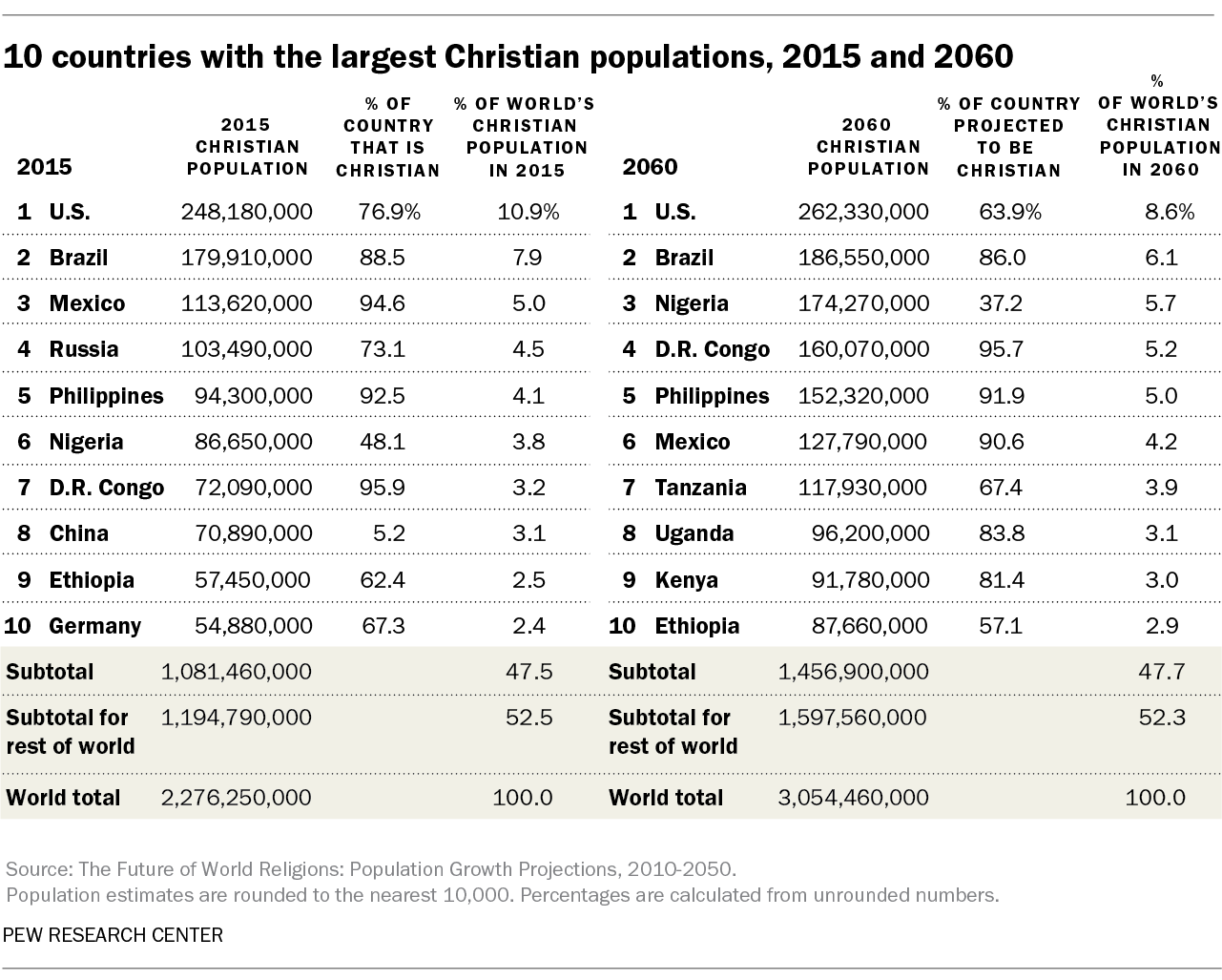 10 countries with the largest Christian populations, 2015 and 2060