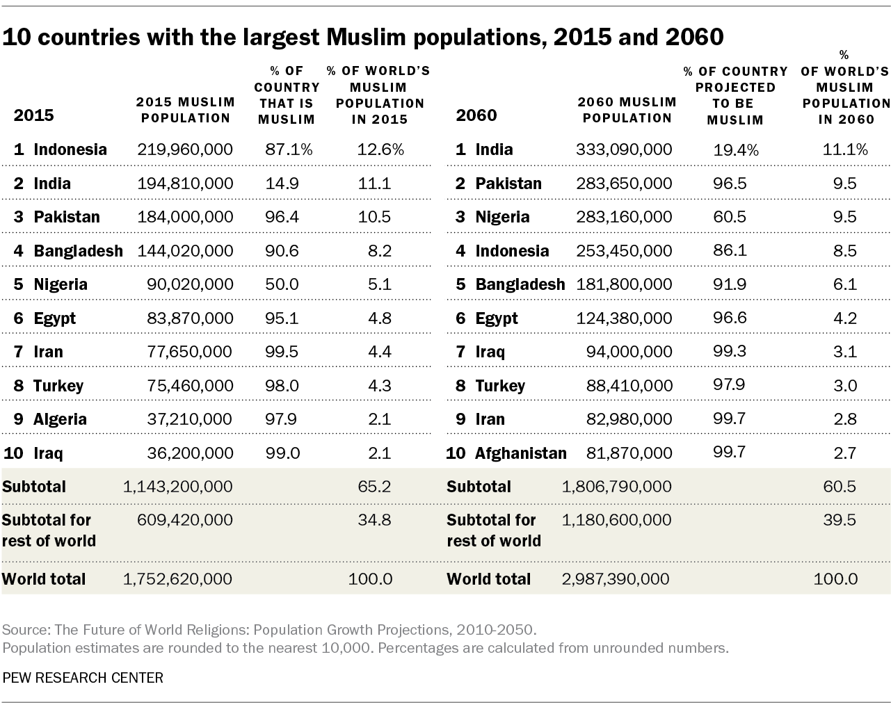 10 countries with the largest Muslim populations, 2015 and 2060