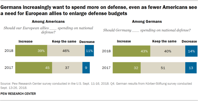 Germans increasingly want to spend more on defense, even as fewer Americans see a need for European allies to enlarge defense budgets