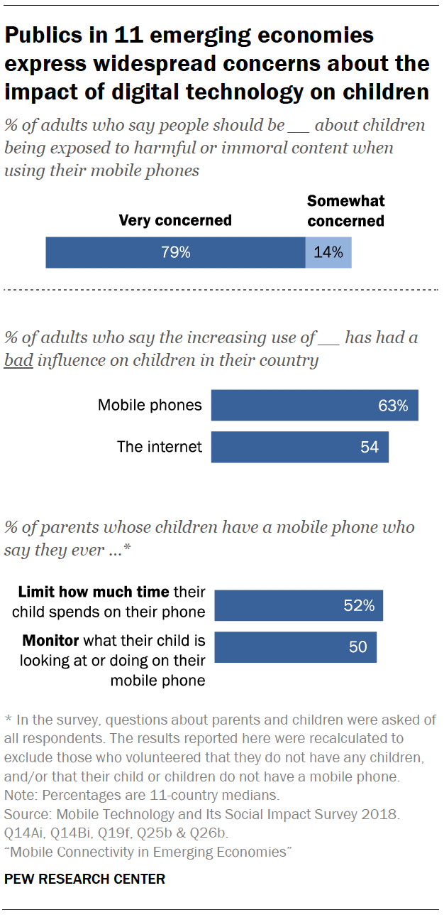Mobile phones and social media in emerging countries: 7