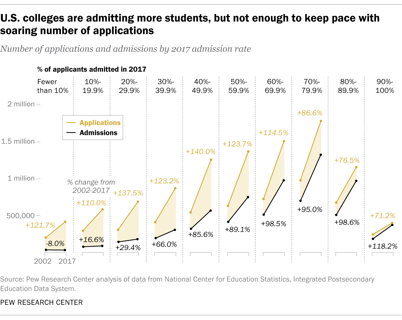 U.S. colleges are admitting more students, but not enough to keep pace with soaring number of applications