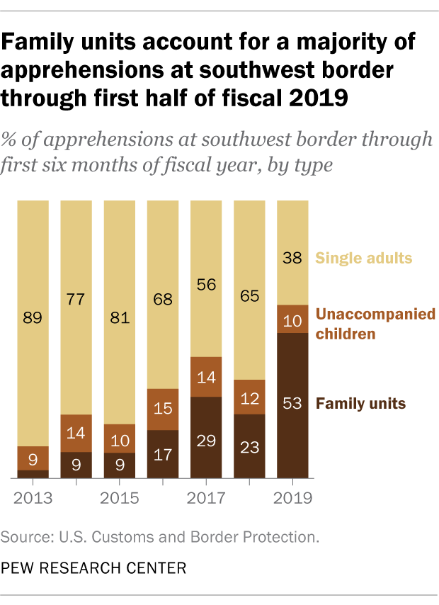 Family unit account for a majority of apprehensions at southwest border through first half of fiscal 2019