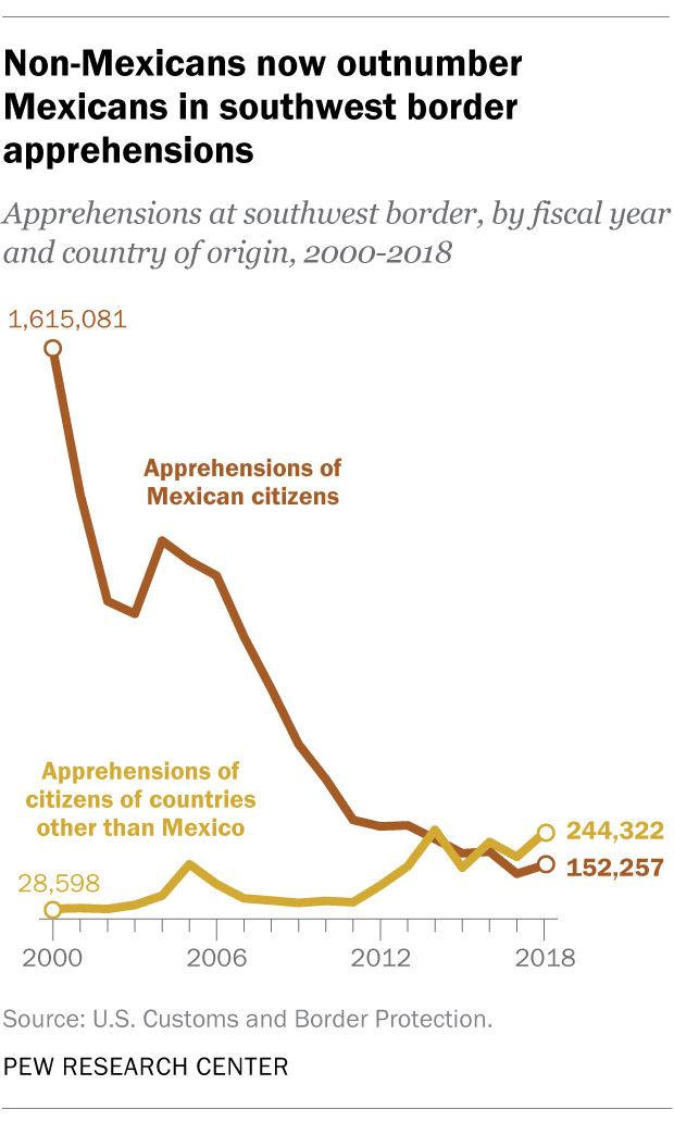 Non-Mexicans now outnumber Mexicans in southwest border apprehensions
