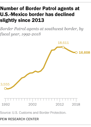 Number of Border Patrol agents at U.S.-Mexico border has declined slightly since 2013