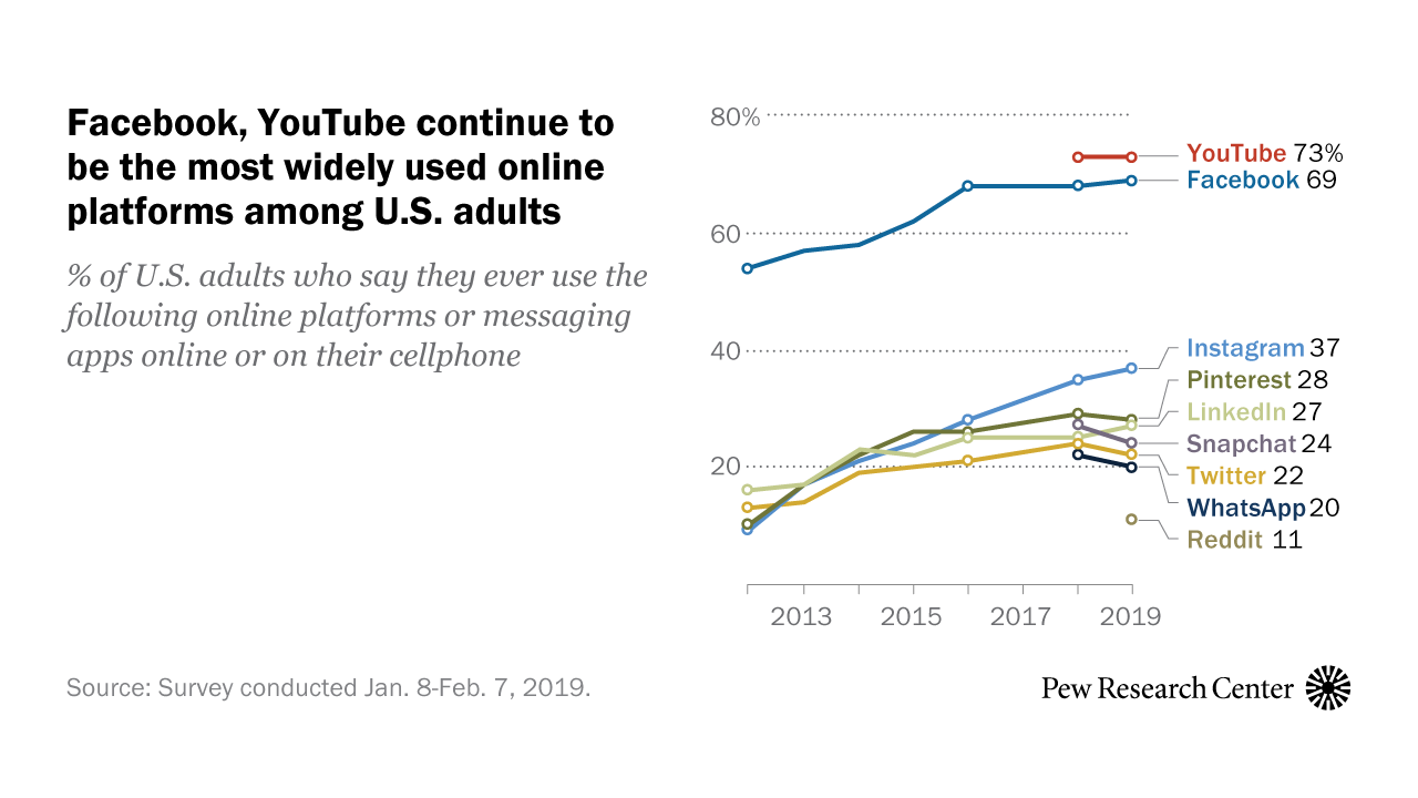 Share of U.S. adults using social media, including Facebook, is mostly unchanged since 2018