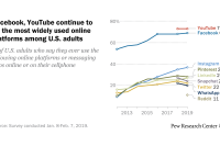 Facebook, YouTube continue to be the most widely used online platforms among U.S. adults