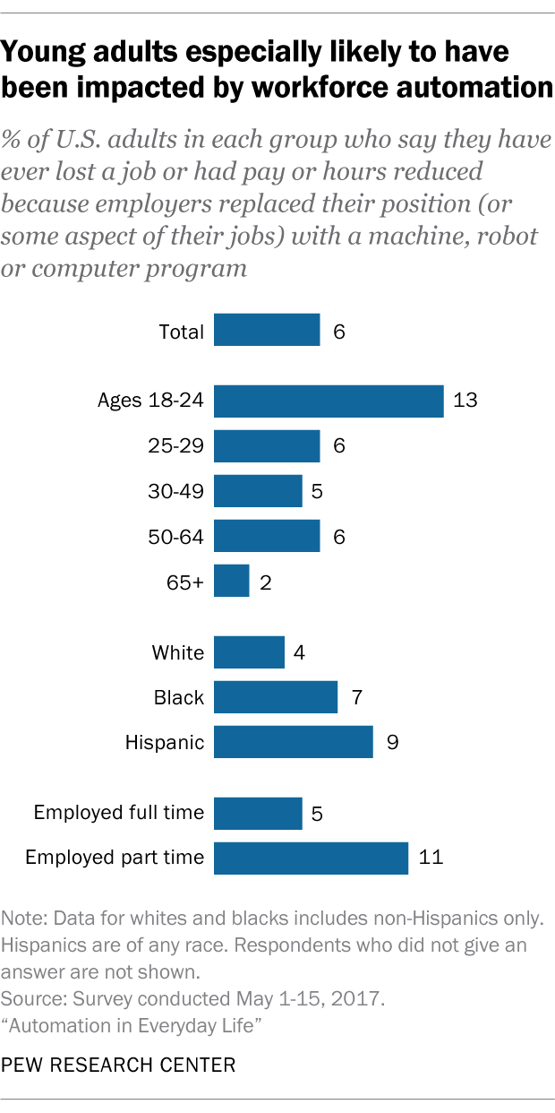 Young adults especially likely to have been impacted by workforce automation