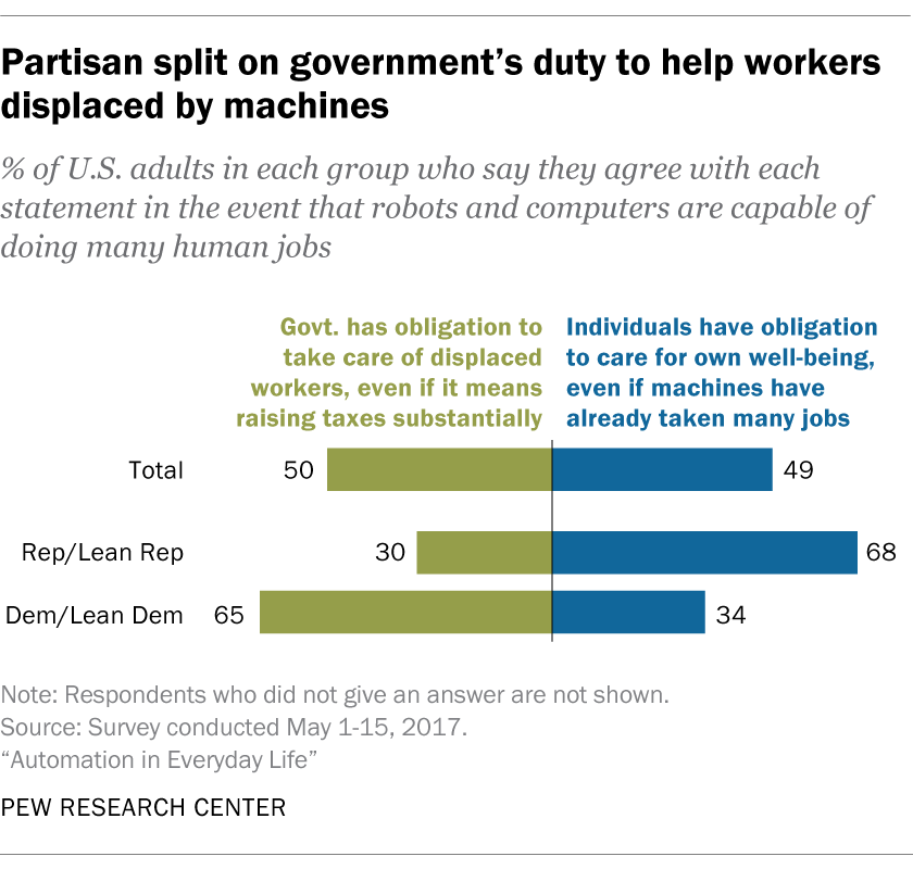 How Americans see automation and the workplace | Pew