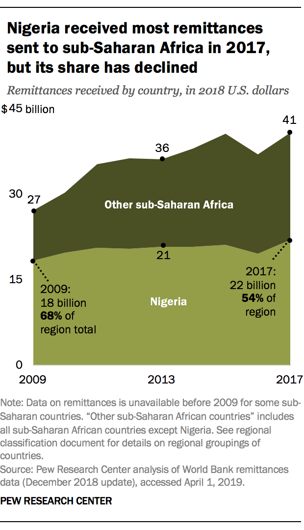 Nigeria received most remittances sent to sub-Saharan Africa in 2017, but its share has declined