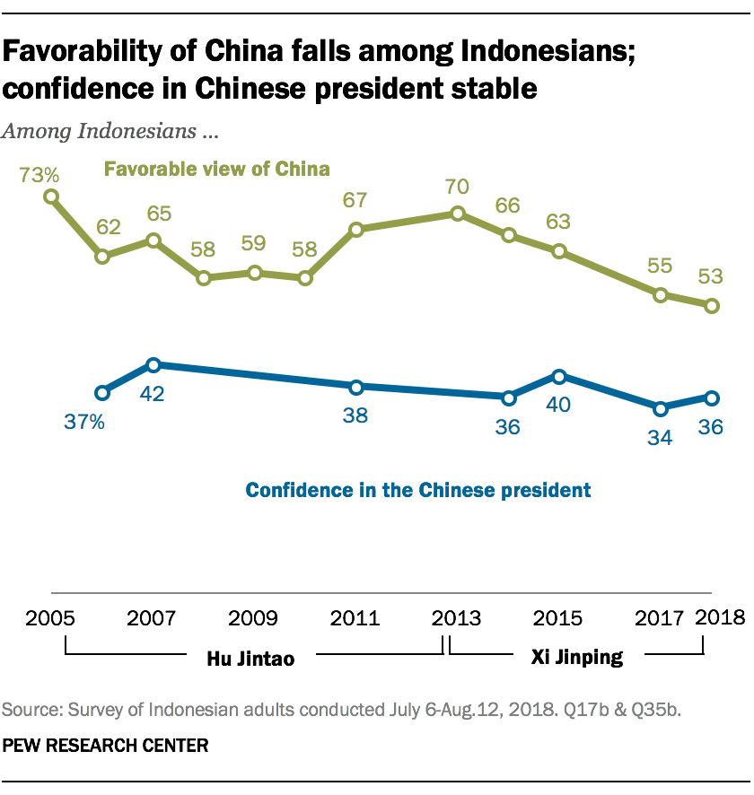 Favorability of China falls among Indonesians; confidence in Chinese president stable