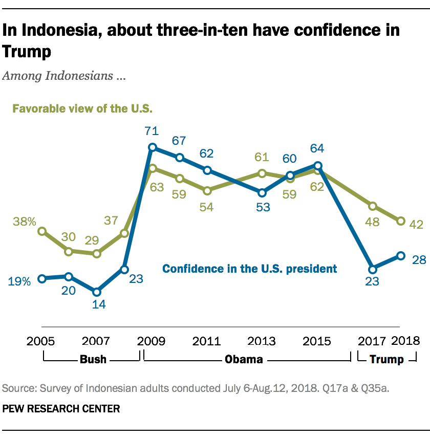 In Indonesia, about three-in-ten have confidence in Trump