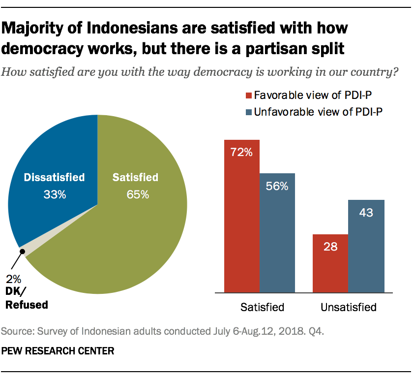 Majority of Indonesians are satisfied with how democracy works, but there is a partisan split