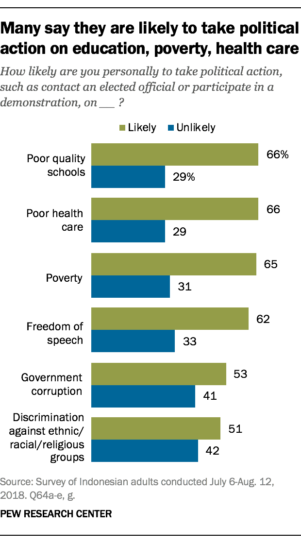 Many say they are likely to take political action on education, poverty, health care