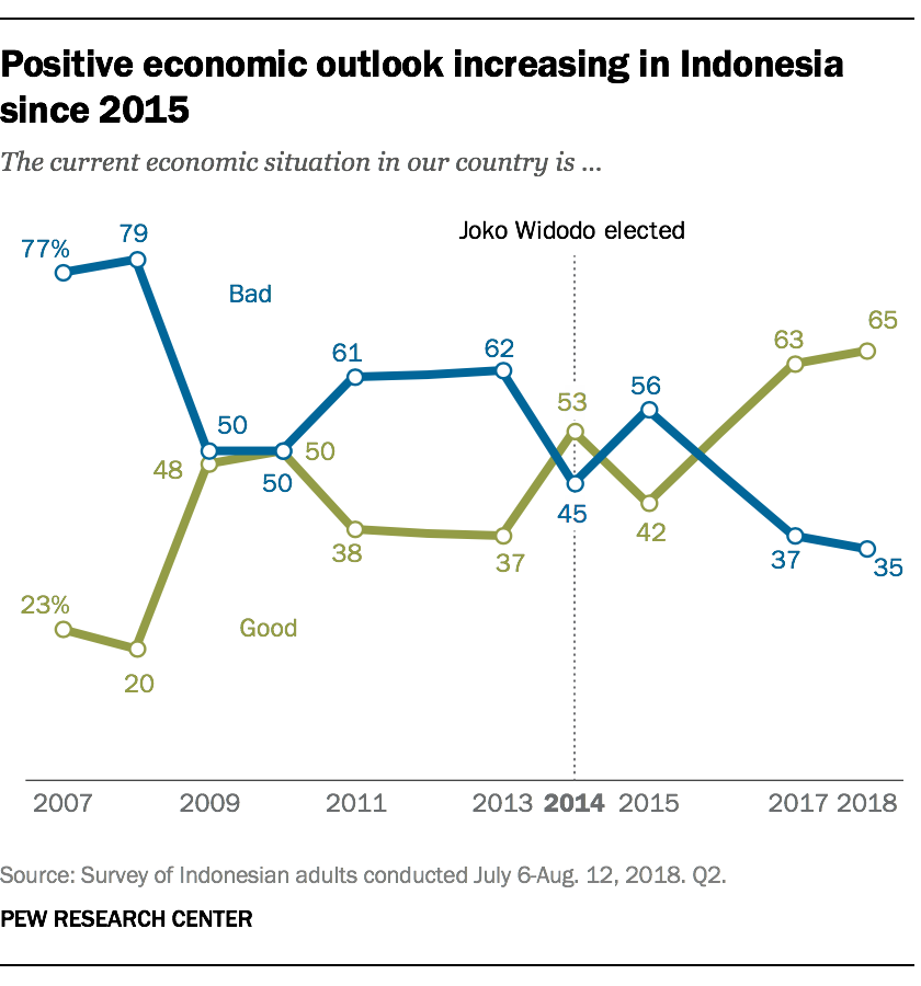 Positive economic outlook increasing in Indonesia since 2015