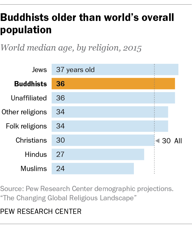 Buddhists older than world's overall population