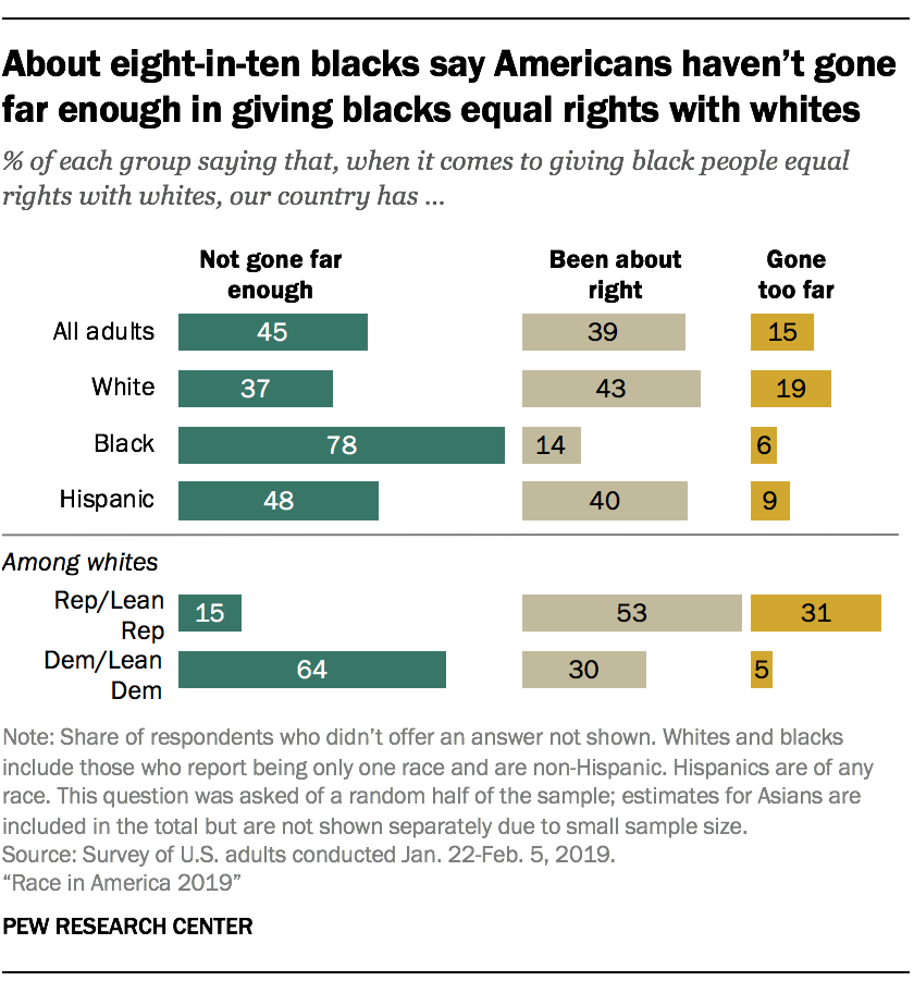 About eight-in-ten blacks say Americans haven't gone far enough in giving blacks equal rights with whites