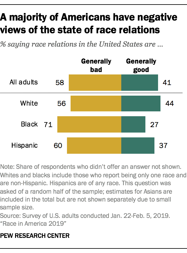 A majority of Americans have negative views of the state of race relations