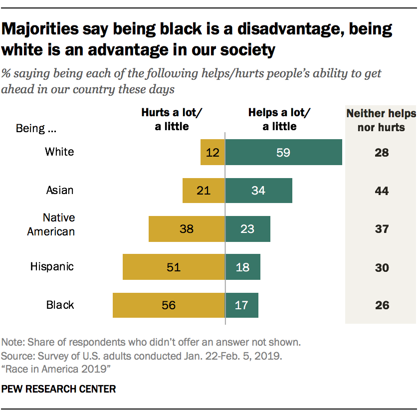 Majorities say being black is a disadvantage, being white is an advantage in our society