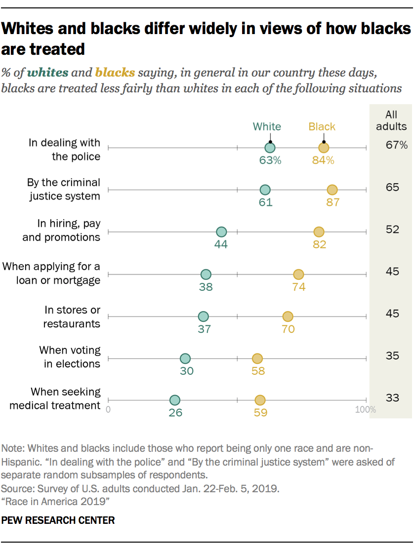 Whites and blacks differ widely in views of how blacks are treated