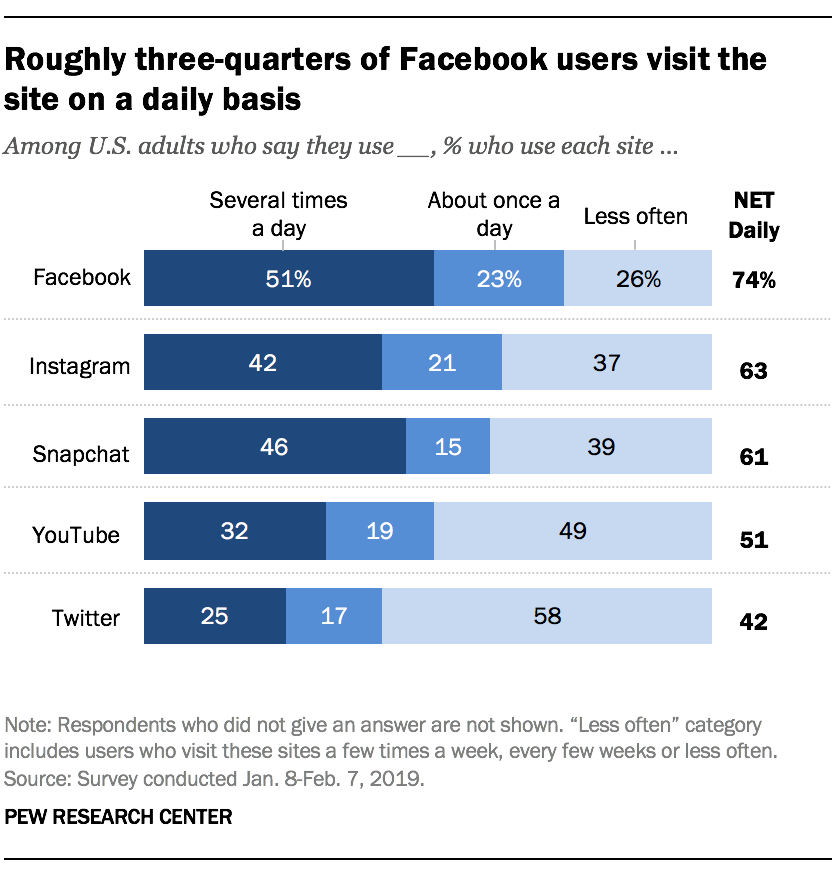 Roughly three-quarters of Facebook users visit the site on a daily basis