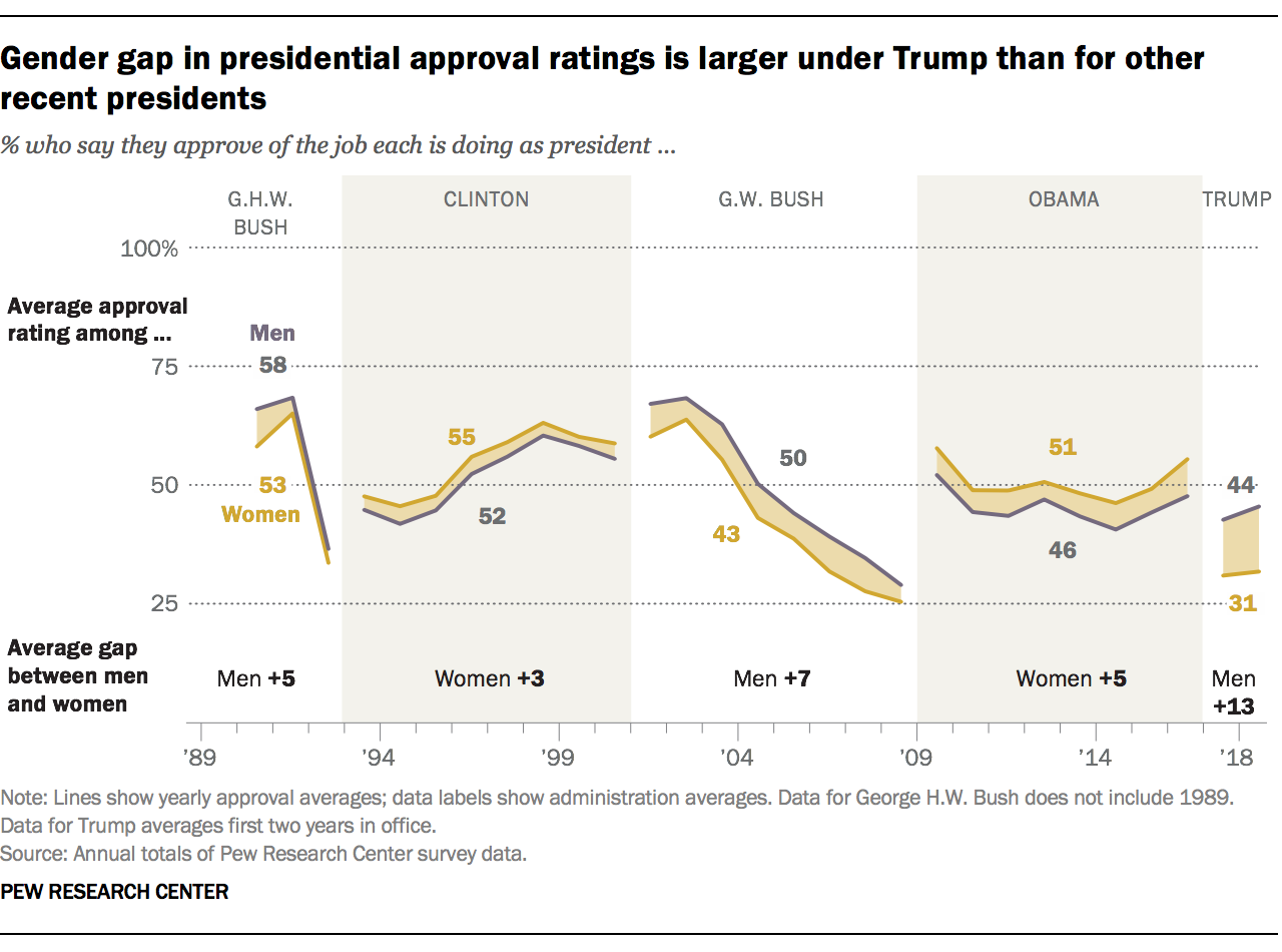 Gender gap in presidential approval ratings is larger under Trump than for other recent presidents