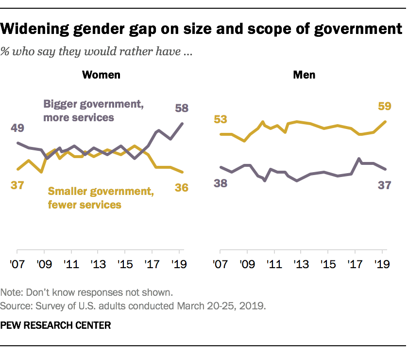 Widening gender gap on size and scope of government