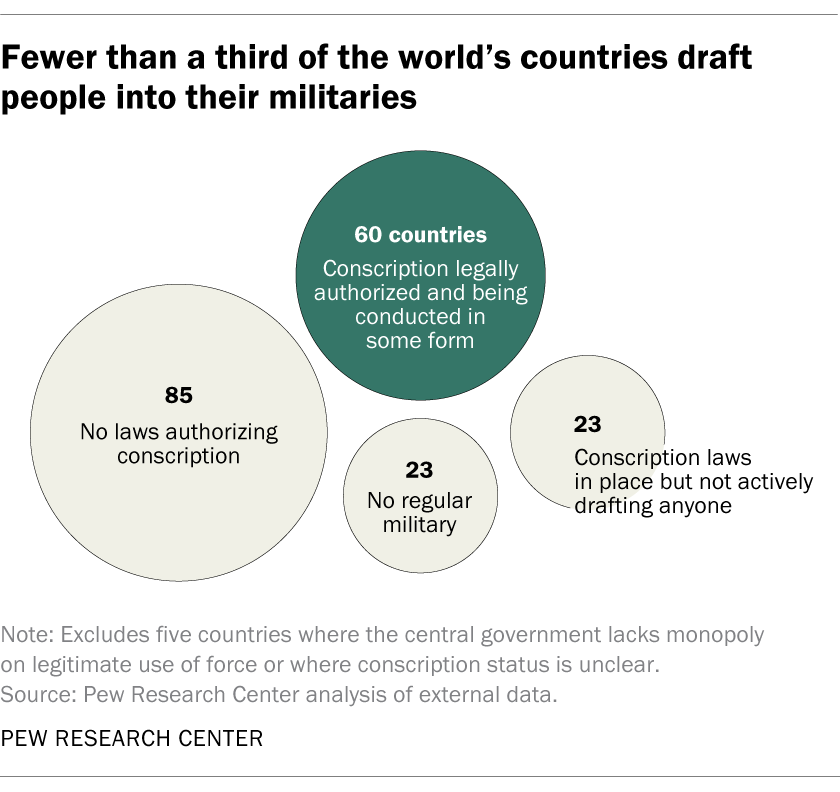 Fewer than a third of the world's countries draft people into their militaries