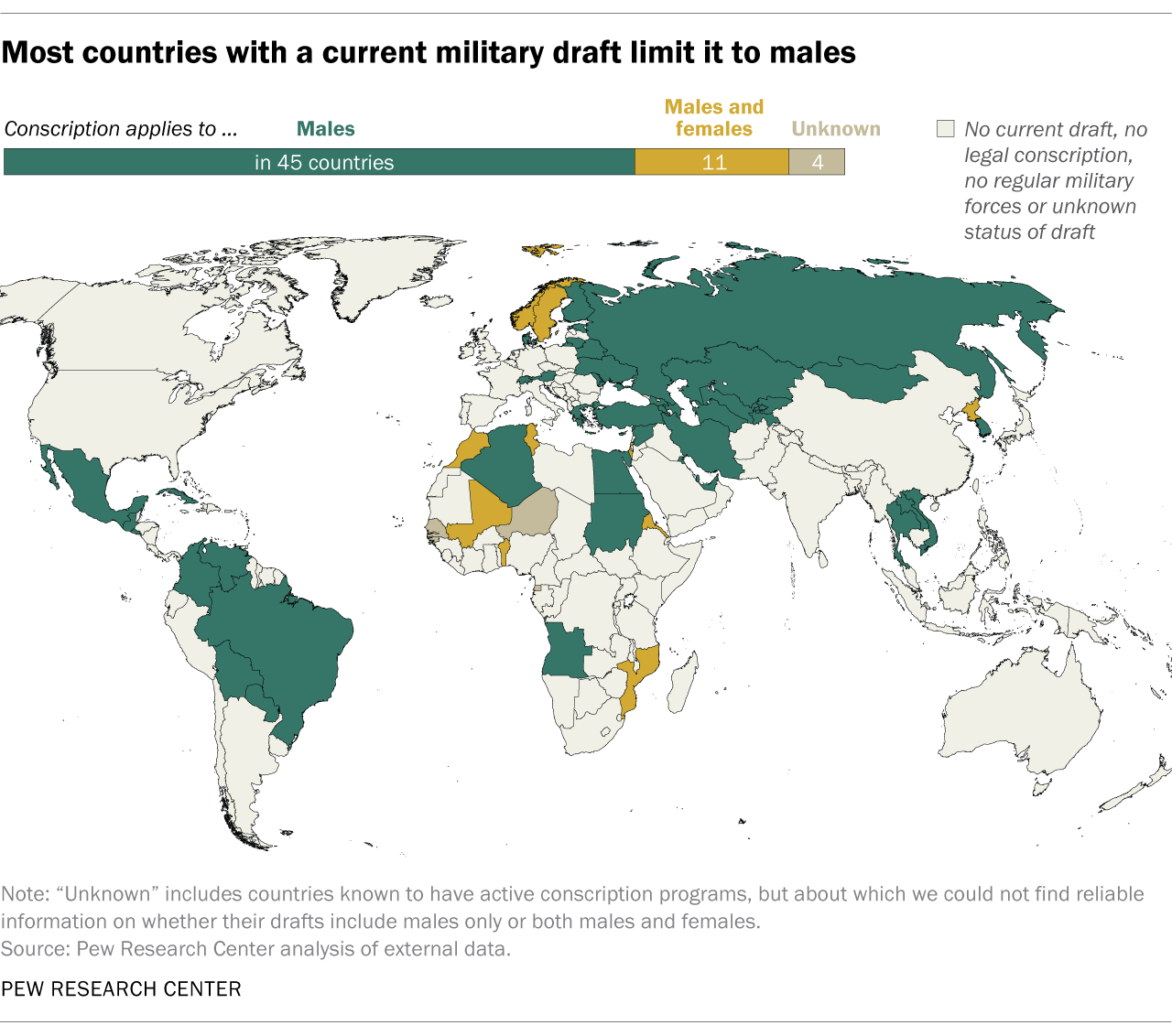 Most countries with a current military draft limit it to males