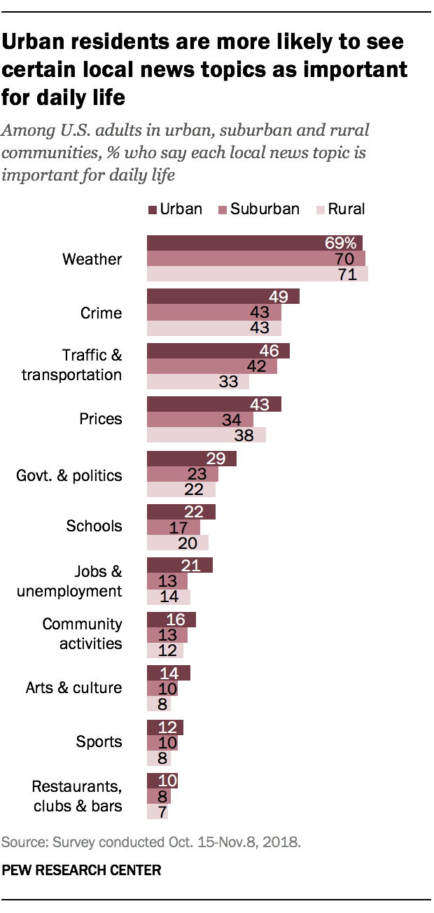 Urban residents are more likely to see certain local news topics as important for daily life