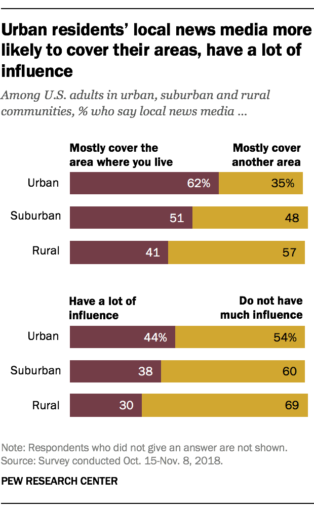 Urban residents' local news media more likely to cover their areas, have a lot of influence