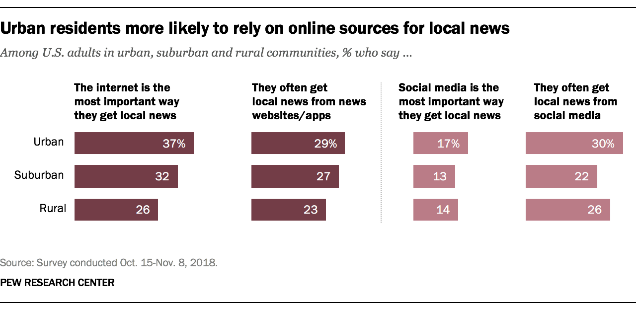 Urban residents more likely to rely on online sources for local news