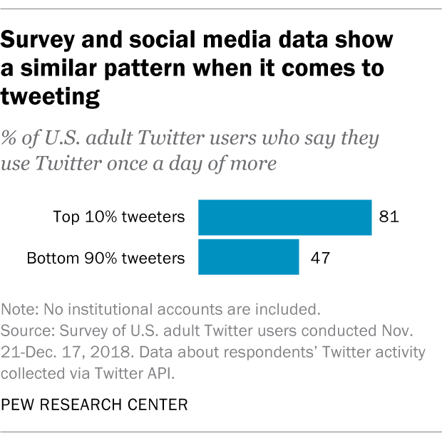 Survey and social media data show a similar pattern when it comes to tweeting