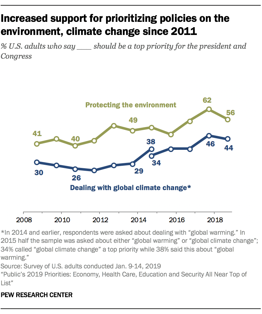 Increased support for prioritizing policies on the environment, climate change since 2011