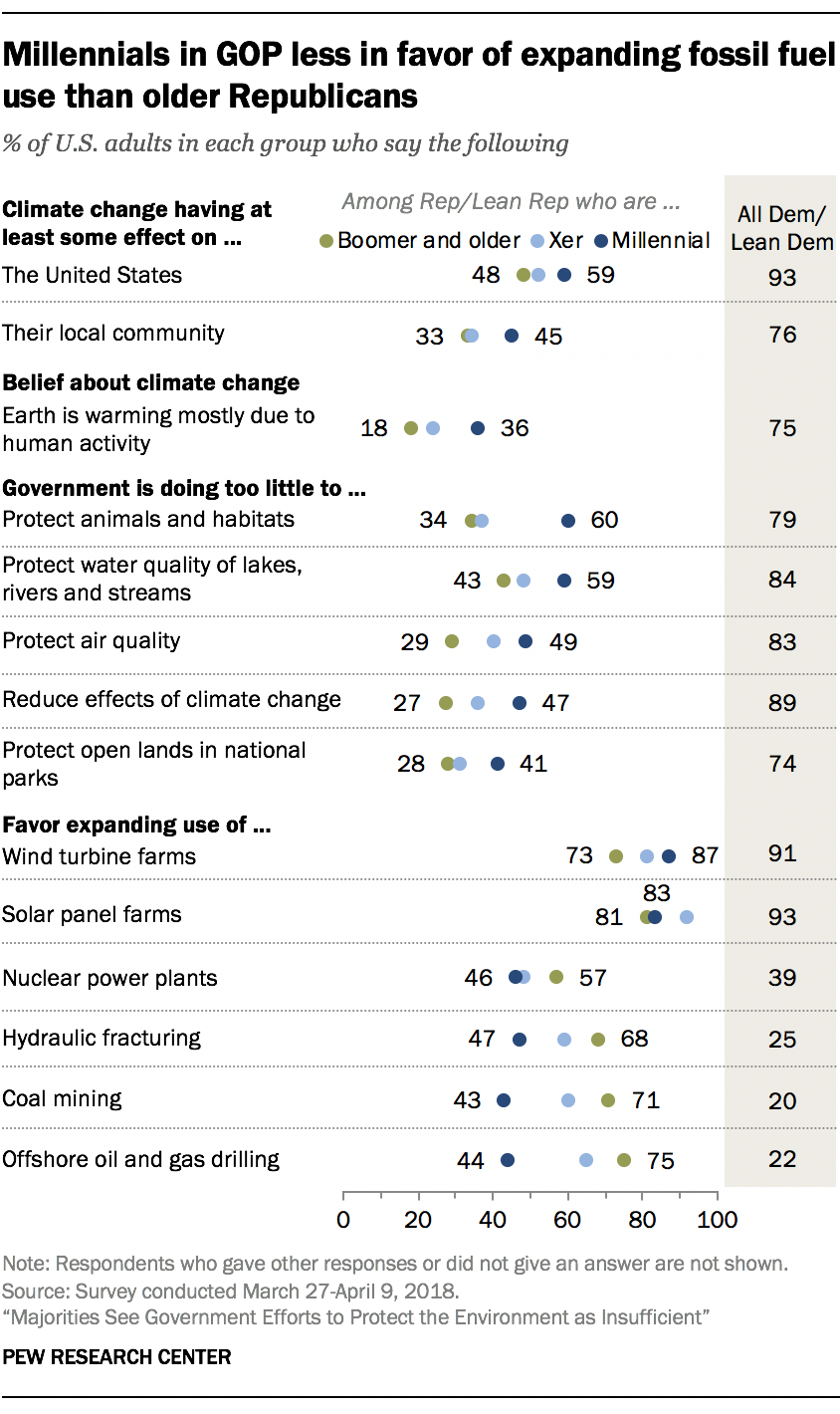 Millennials in GOP less in favor of expanding fossil fuel use than older Republicans