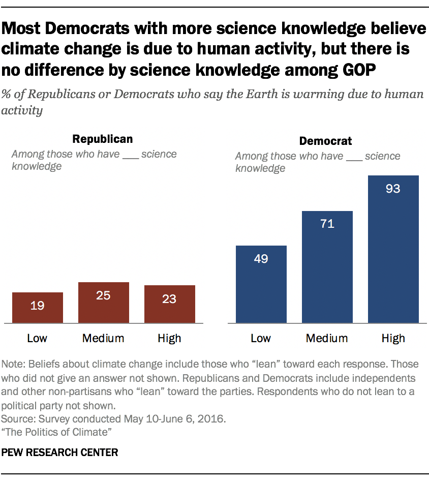 Most Democrats with more science knowledge believe climate change is due to human activity, but there is no difference by science knowledge among GOP