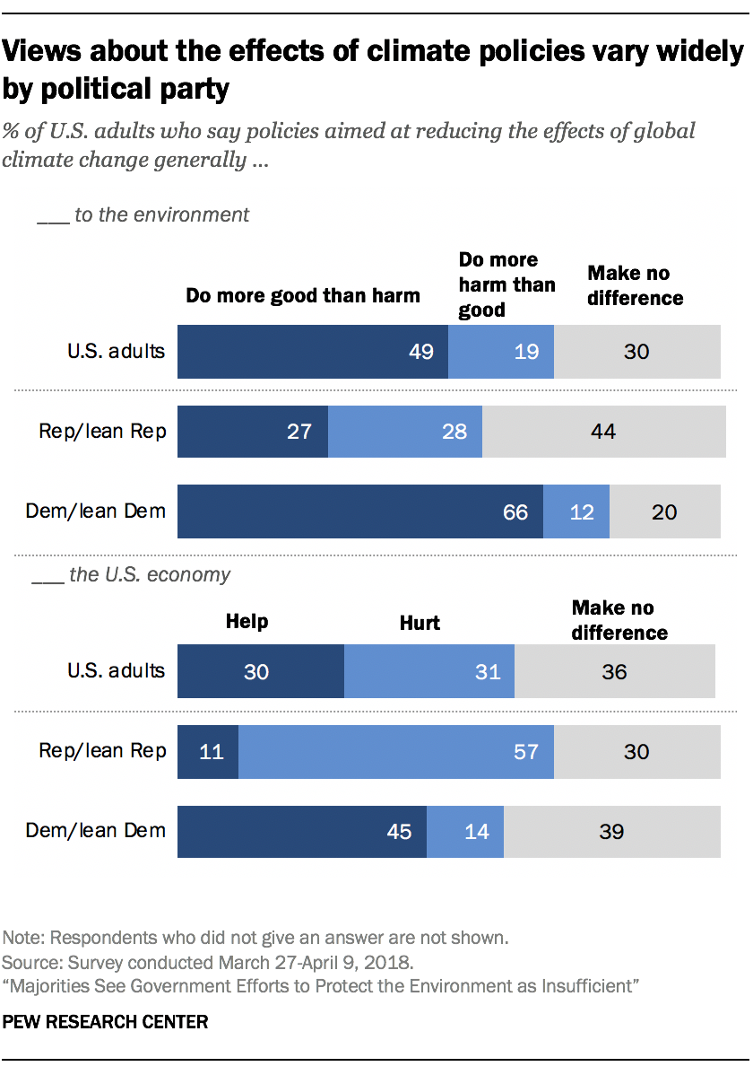 Views about the effects of climate policies vary widely by political party