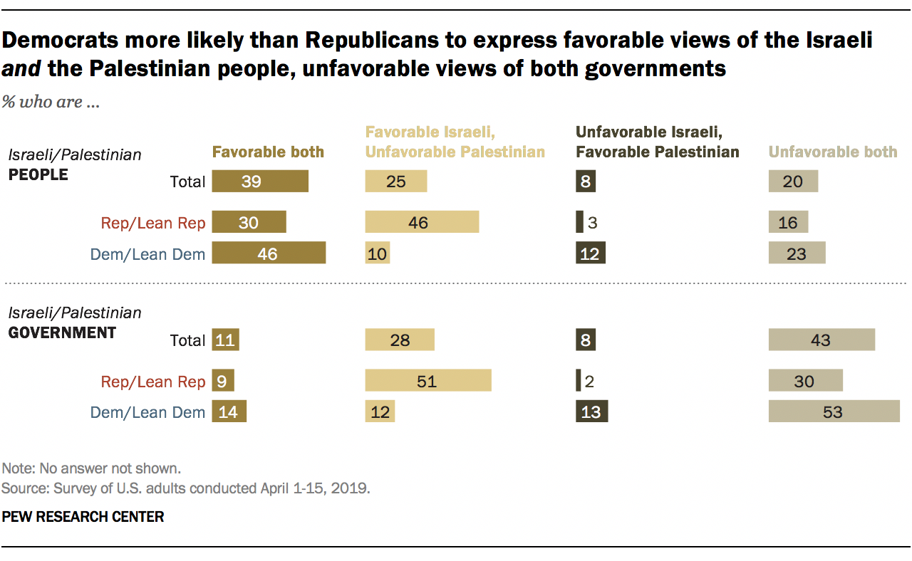 Democrats more likely than Republicans to express favorable views of the Israeli and the Palestinian people, unfavorable views of both governments