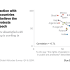 Less dissatisfaction with democracy in countries where people believe the government protects freedom of speech