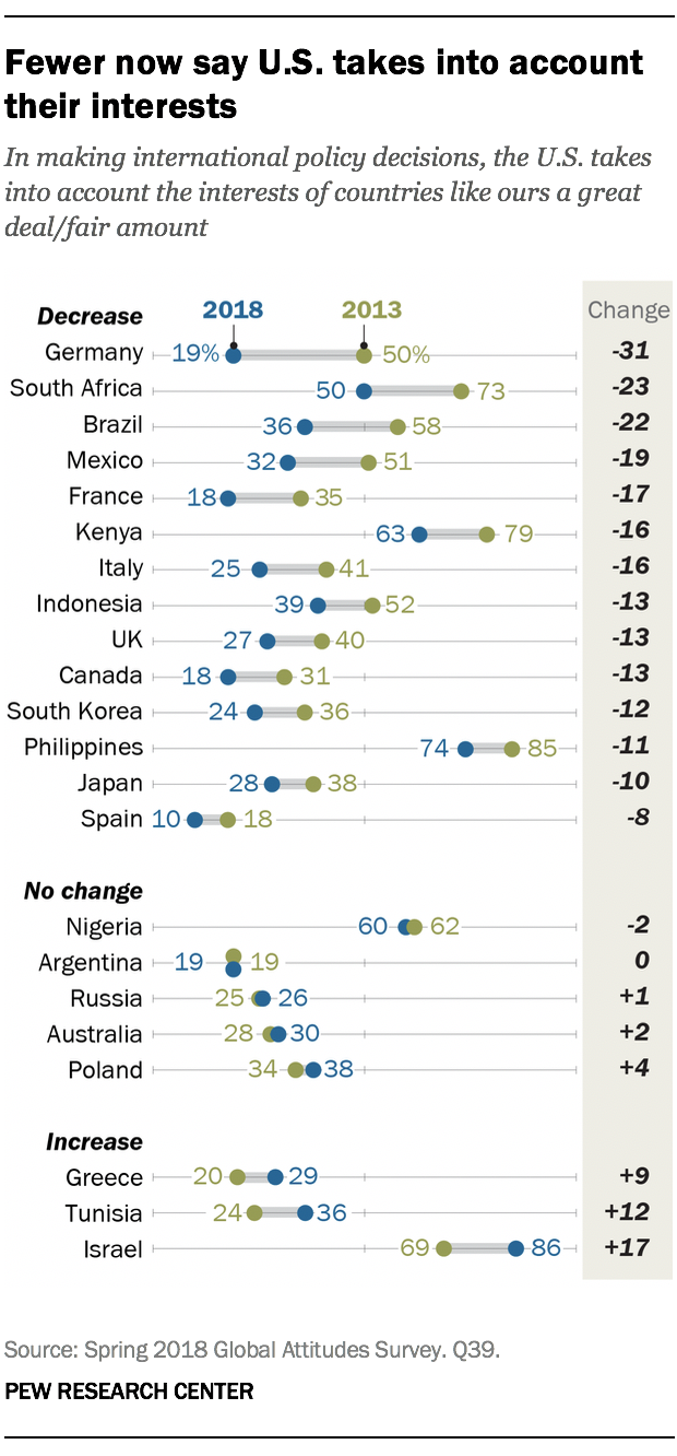 Fewer now say U.S. takes into account their interests