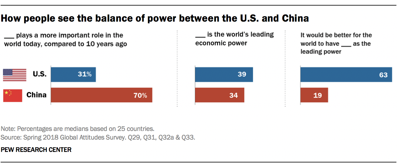 How people see the balance of power between the U.S. and China
