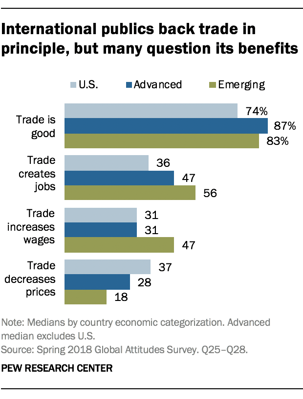 International publics back trade in principle, but many question its benefits