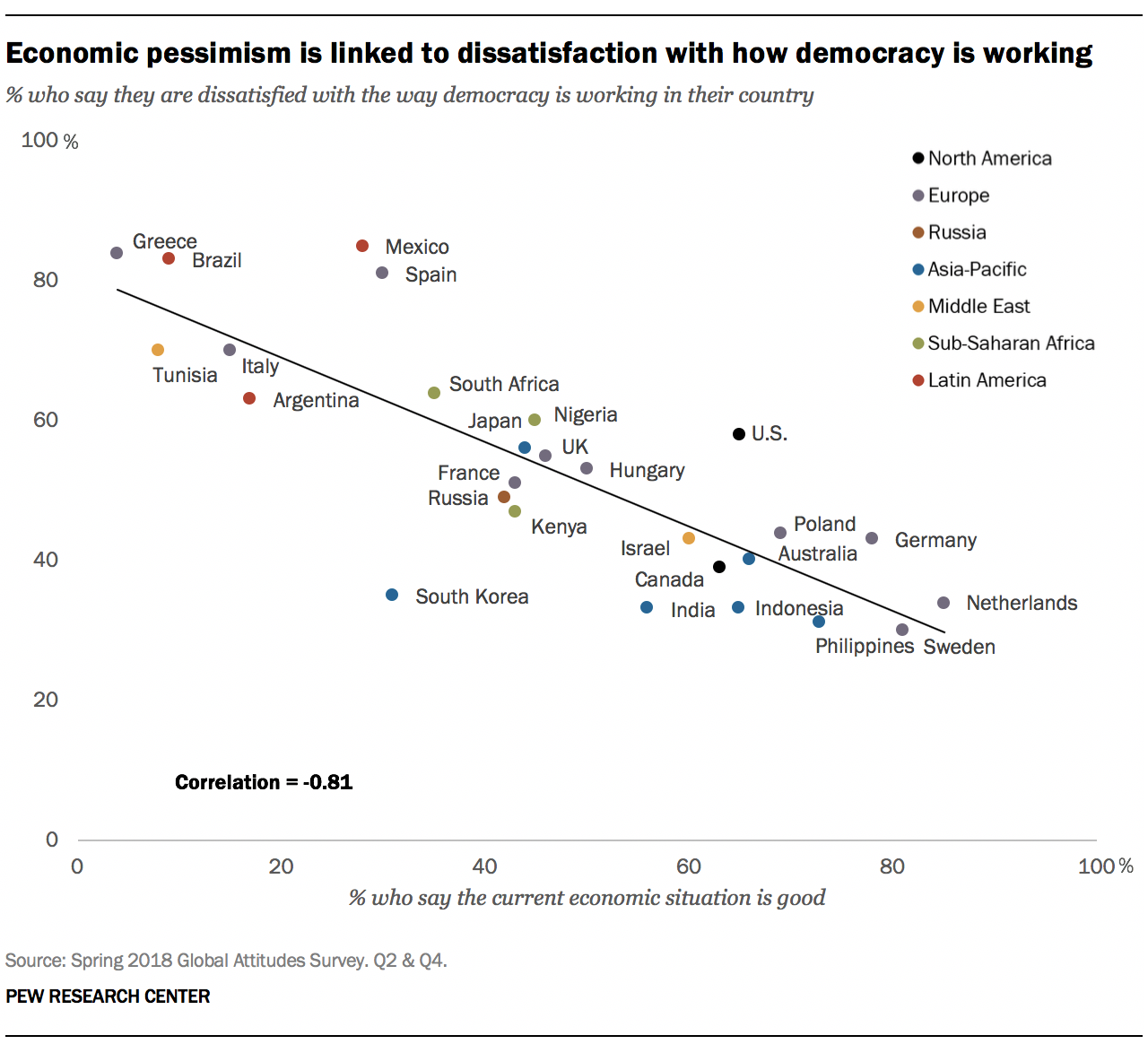 Economic pessimism is linked to dissatisfaction with how democracy is working