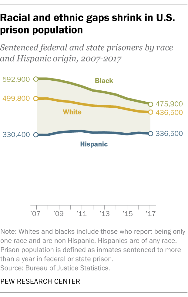 Racial and ethnic gaps shrink in U.S. prison population